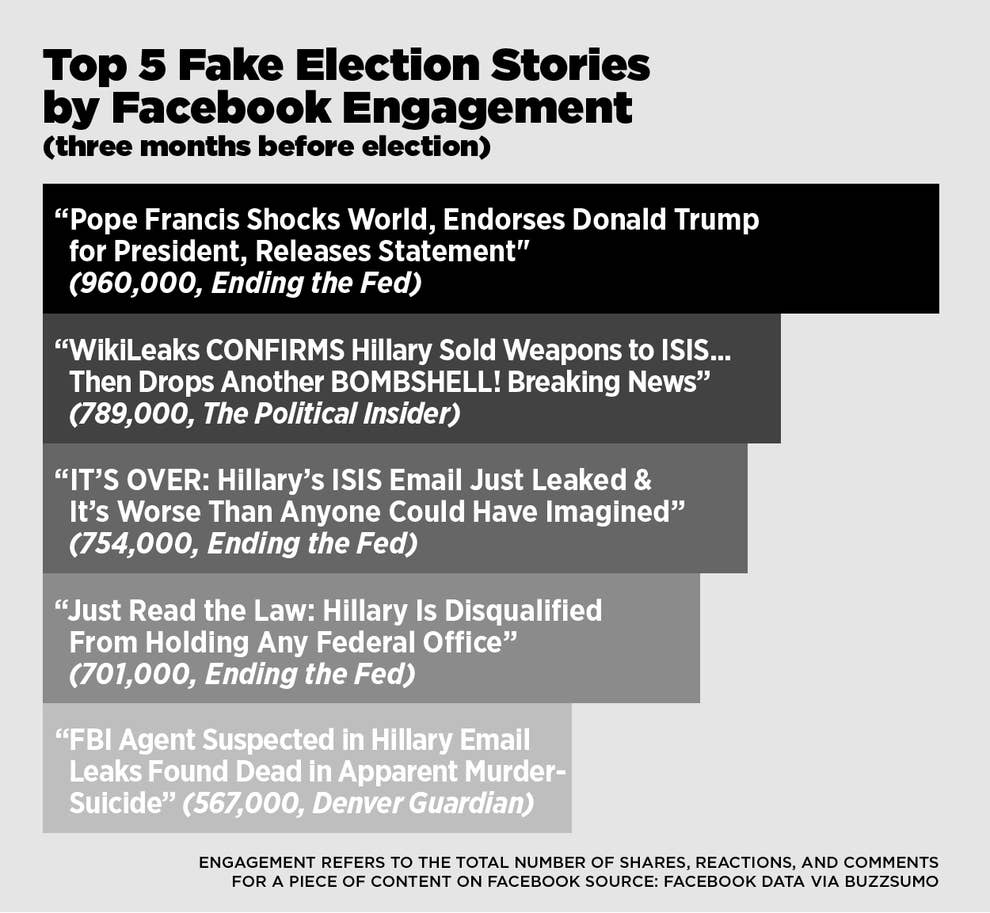 This Analysis Shows How Viral Fake Election News Stories