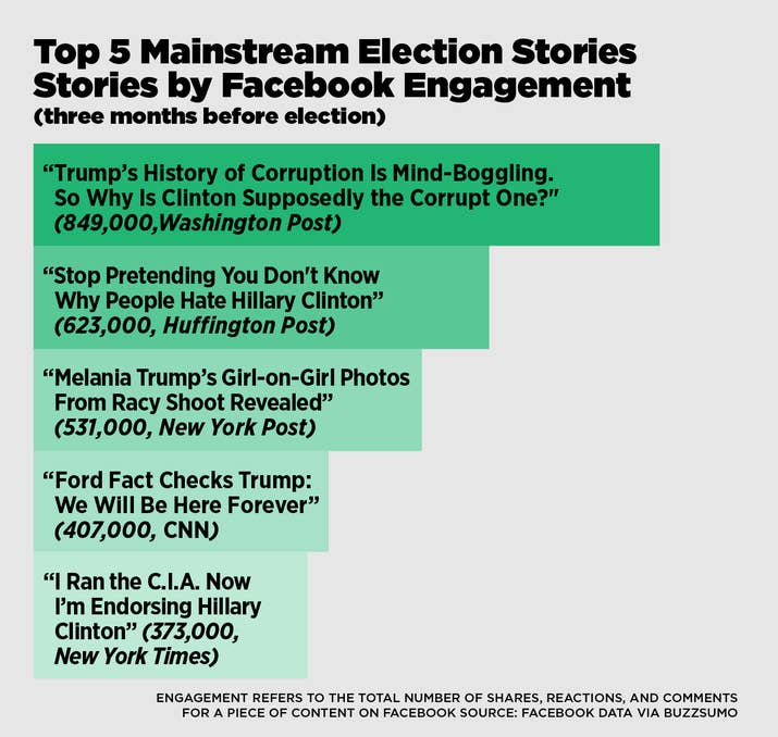This Analysis Shows How Viral Fake Election News Stories - Huffington post us election map