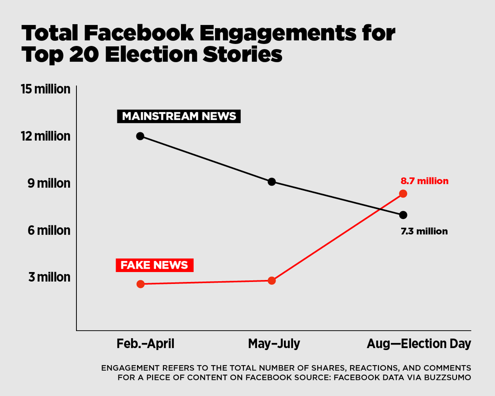 Total Facebook Engagements for top 20 US Election stories. Source: BuzzFeed
