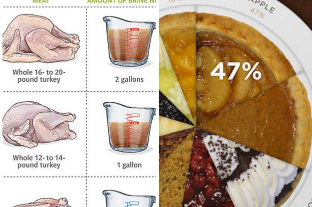 19 Charts For Anyone Hosting Thanksgiving This Year