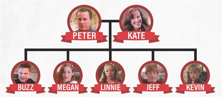 Heres How Everyone In Home Alone Is Actually Related