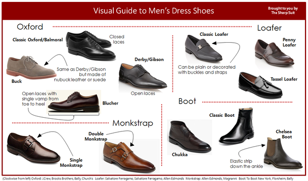 Make sure you know your double monkstrap from your derby.