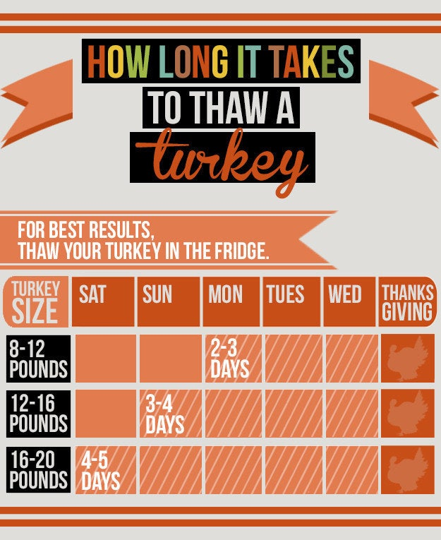 This guide is only for an uncooked turkey, though — for a more detailed tutorial on defrosting your raw turkey, go here. If you bought a frozen, precooked turkey, make sure to follow the directions that came with the bird.