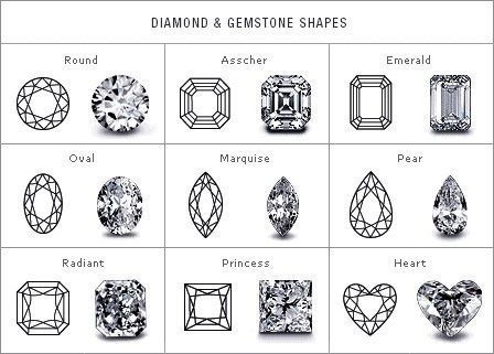 Get a handle on diamond and gemstone cuts.