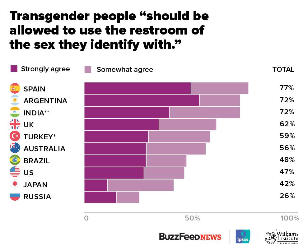 Las mayorías en la mayoría de los países no tienen ningún problema con las personas transexuales que usan los baños que coinciden con su identidad de género.