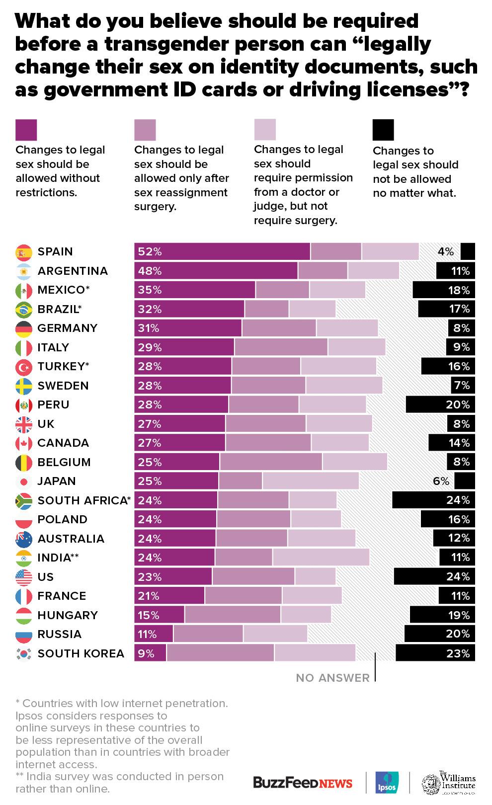 En casi todos los países encuestados, menos de la mitad de los encuestados dijeron que creen que las personas deben tener un control total sobre su propia designación legal de género: