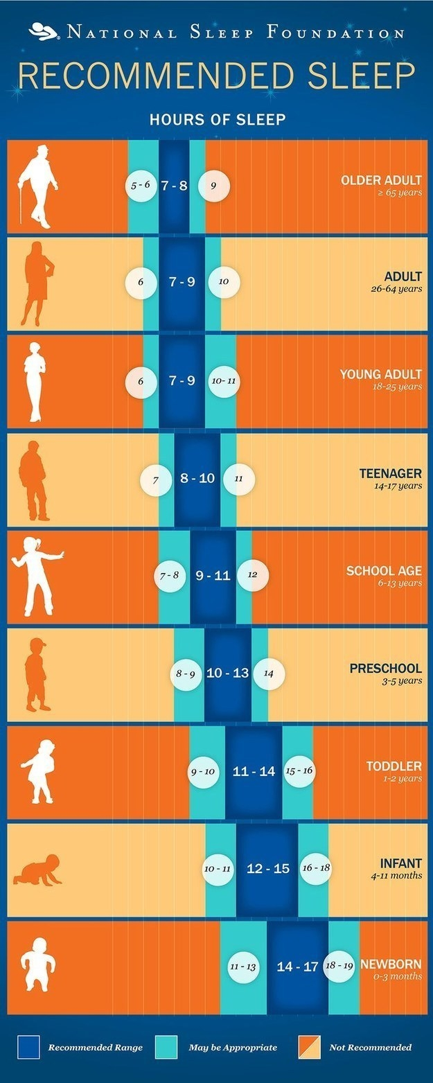 Start by knowing how much sleep you should actually get, depending on your age.