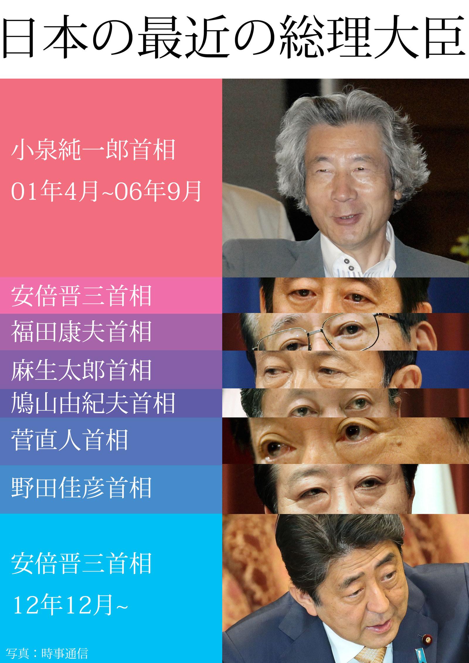 歴代 総理 大臣