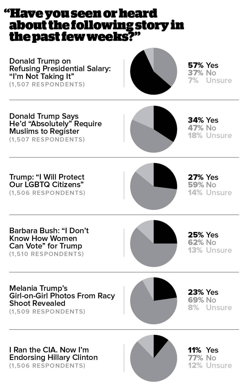 Most Americans Who See Fake News Believe It, New Survey Says