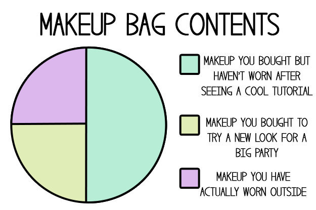 Which means your makeup bag probably looks like this: