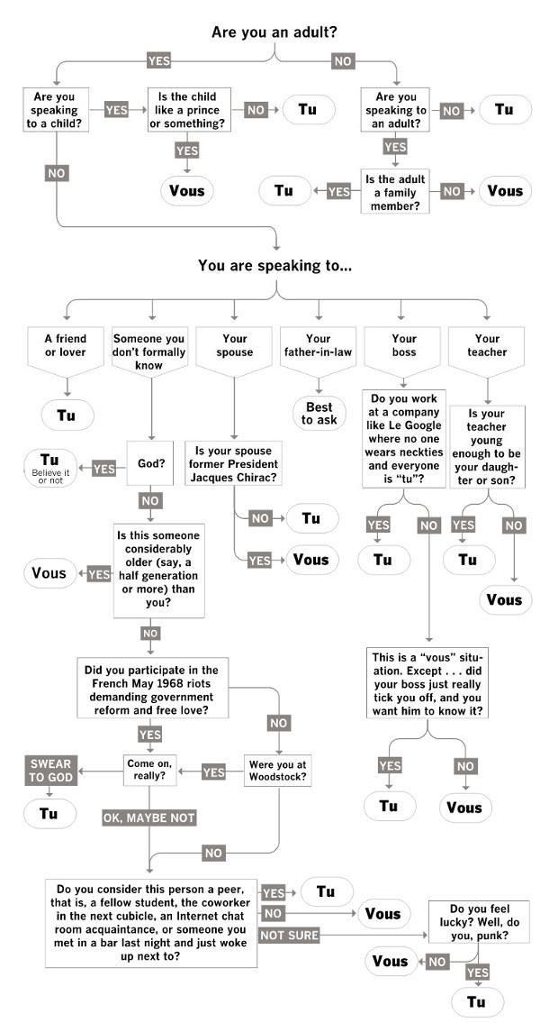 17 preuves que le fran u00e7ais est la langue la plus p u00e9t u00e9e du monde