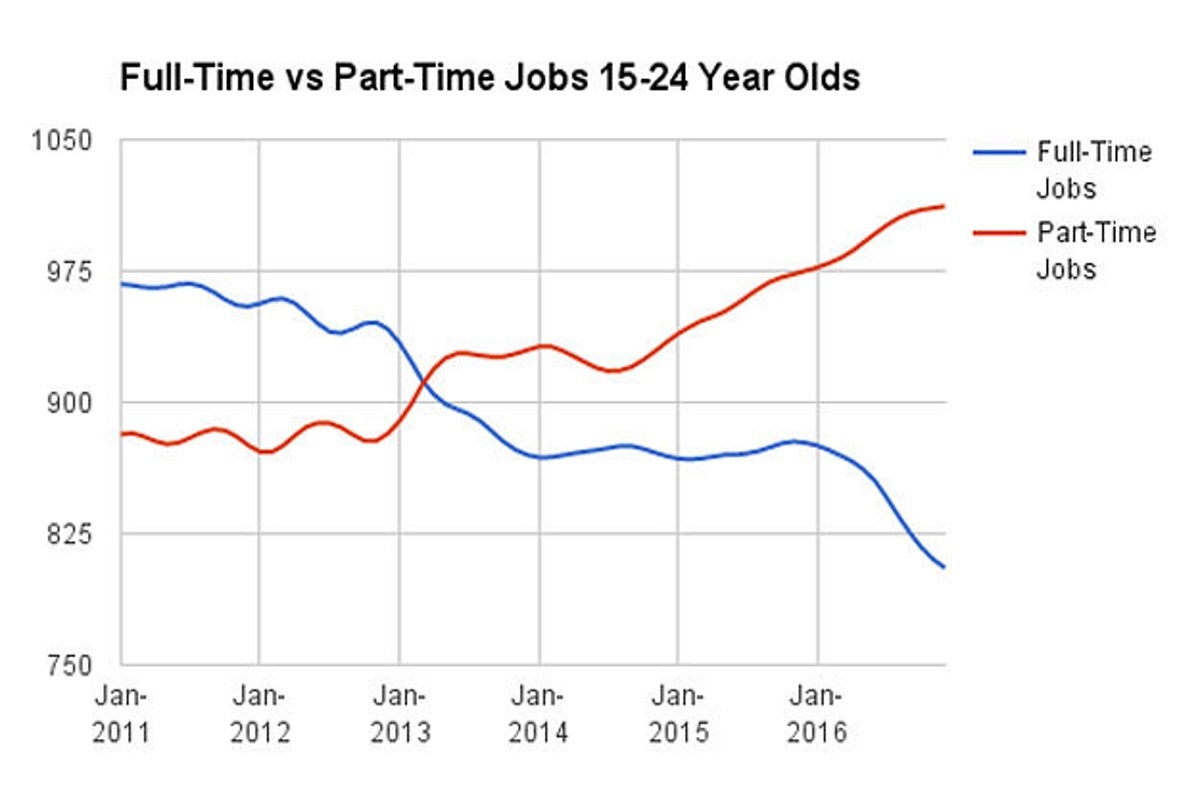 Jobs For 15 Year Olds Near Me Part Time