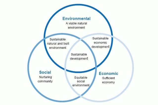 development vs enviroment