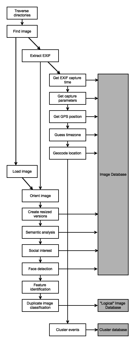 The photo import process extracts metadata, analyzes the image content, and clusters images into events.