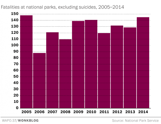 Drowning is the most common cause of death in a national park — but park deaths are relatively rare.
