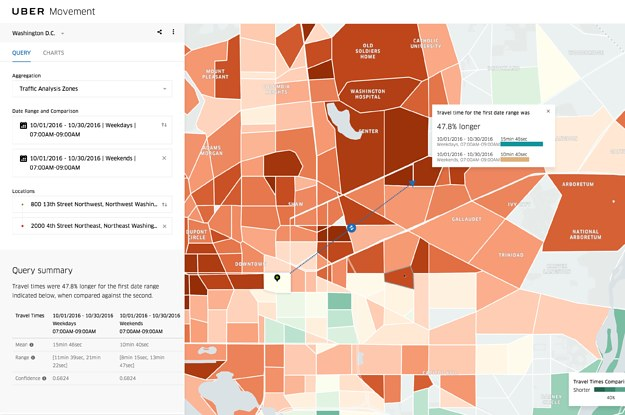 Uber Launches Tool To Analyze Traffic Patterns