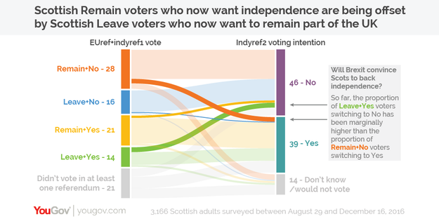 2. There has definitely been some movement, though – the number of Remain voters who have moved to Yes is roughly equal to Leave voters who have moved to No.