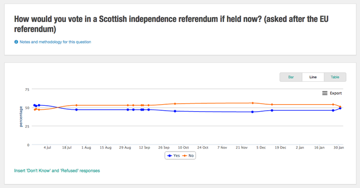 1. Despite an initial surge after the vote, Scots don't seem any more keen on becoming independent – yet.