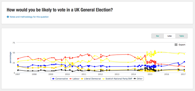 5. The pro-independence Scottish National Party is still Scotland's overwhelmingly dominant political force.