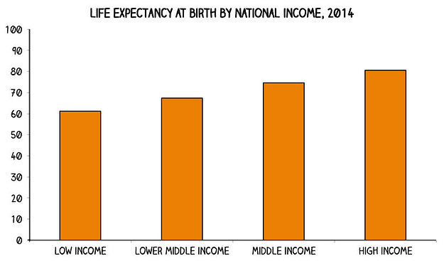 Image Result For Life Expectancy At Birth Around The World