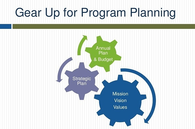 program planning Program planning and management (business and nonprofit) adapted from the field guide to nonprofit program design,  basic guidelines for for-profit program planning and management program management essentials basic guidelines for nonprofit program design and marketing.