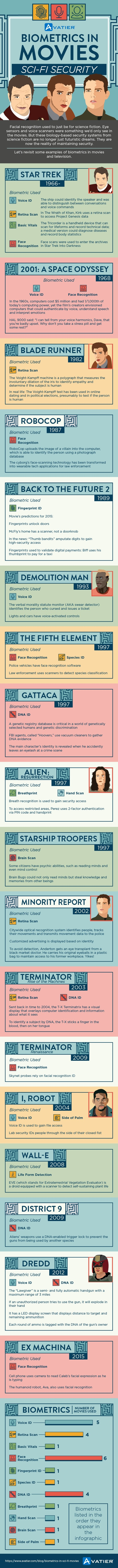 Biometrics in Movies Sci-Fi Security