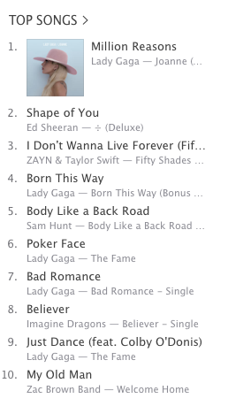 Lady Gaga now: She has five songs in the iTunes Top 10.