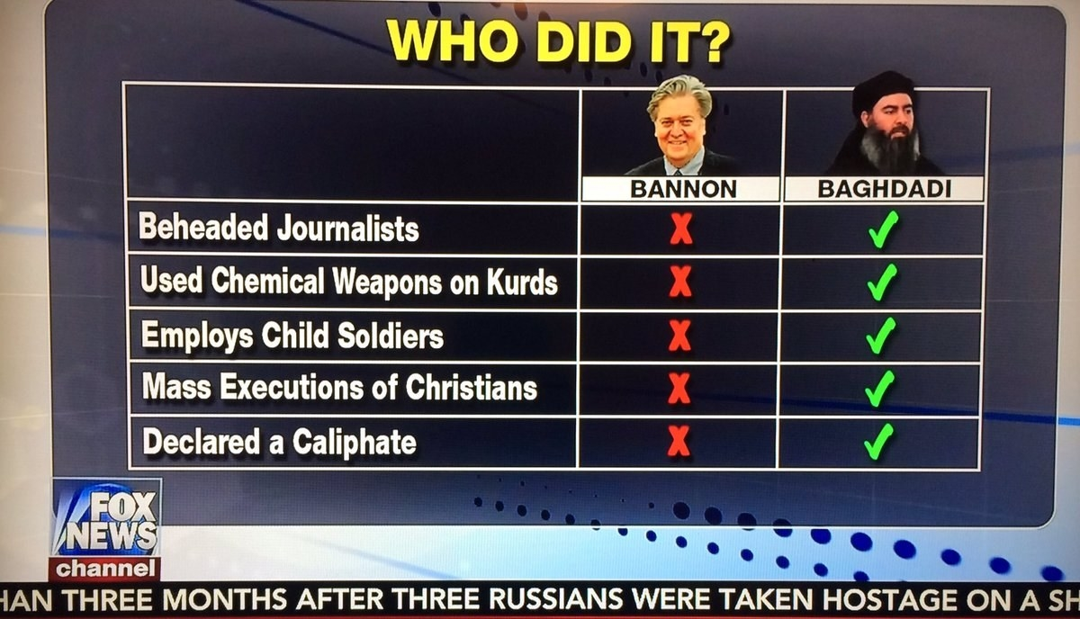 sub buzz 20253 1486663694 1?downsize=715 *&output format=auto&output quality=auto fox news used a chart to show steve bannon and isis aren't alike