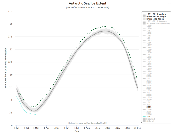 The history of sea ice extent in the Antarctic, with the light blue line representing ice in 2017.