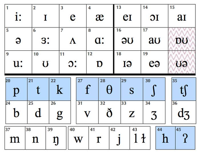 Do You Know The Phonetic Alphabet