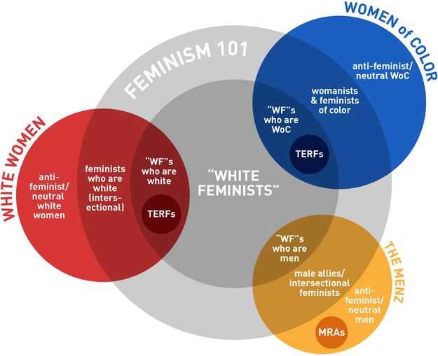 Speaking of self-awareness, familiarize yourself with intersectional feminism and the complexities of feminism as an identity for International Women's Day on March 8.
