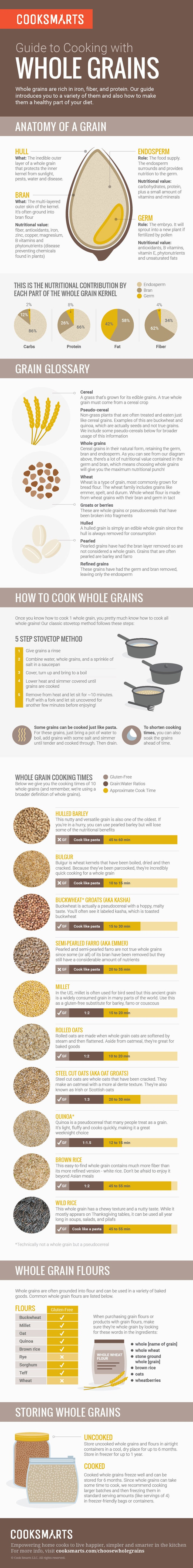 You can read more about why it's a great idea to maybe replace some of the refined carbs in your life with whole grains here.