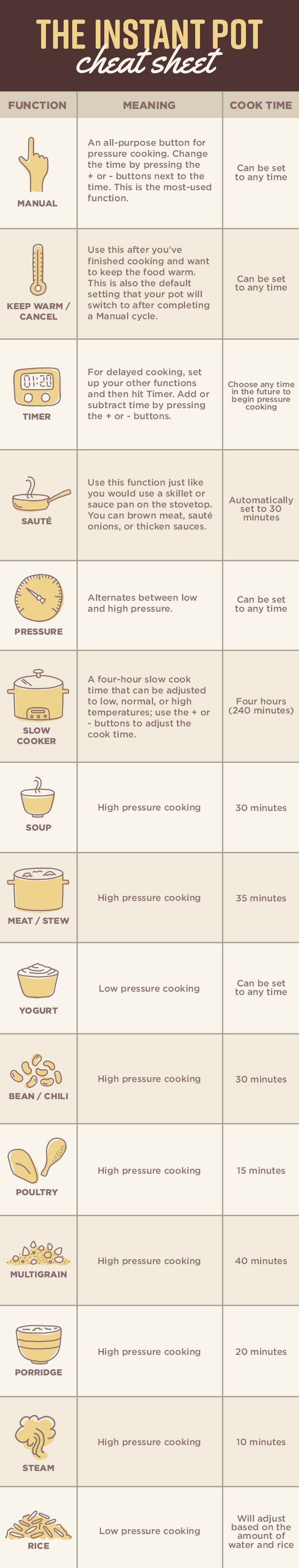 Get to know all of the Instant Pot's functions.