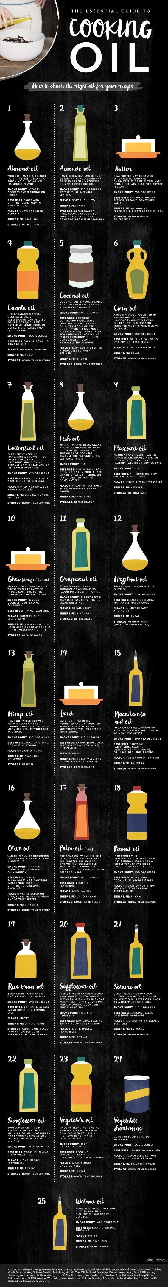 Turns out you're not supposed to use olive oil for everything ever. Who knew? If you want a bit more information on why/how to use olive oil properly, read this.