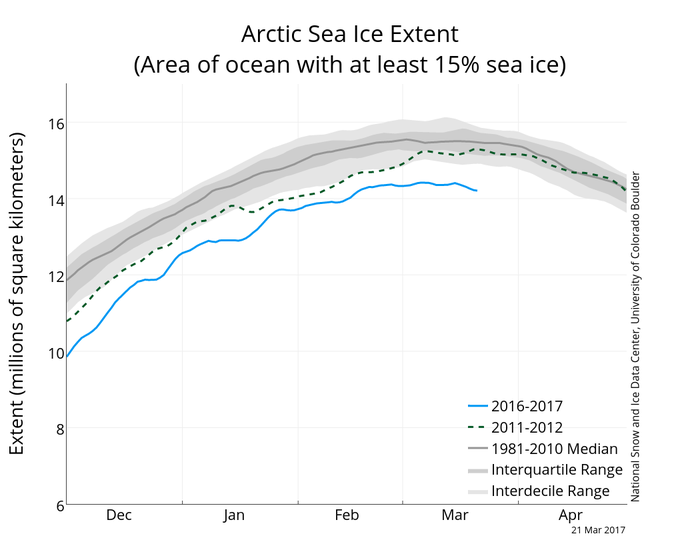 Daily sea ice extent this winter, and in past years, as of March 21.