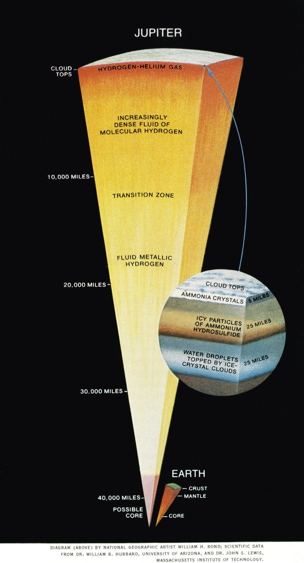Earth could easily cozy up inside of Jupiter's core (and may have even more room than this graphic shows):