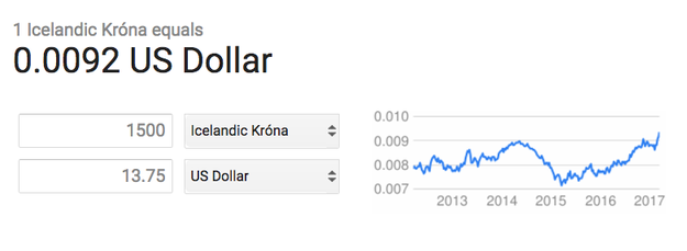 With that said, 1,500 krónas does NOT translate to 1,500 dollars. It's roughly $14.