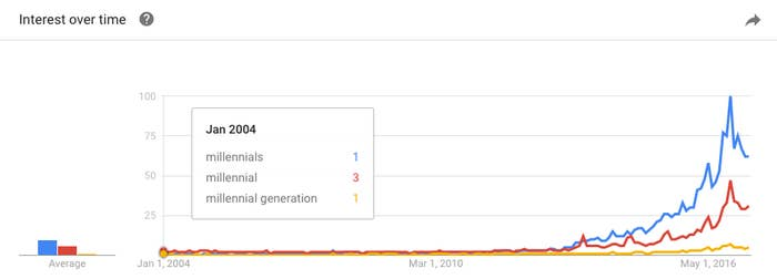 Search interest on Google for millennial and its variants since 2004.