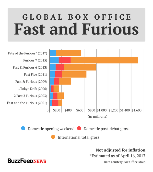 But its domestic debut was no match for Furious 7's $147 million opening in 2015. That was the last movie in the franchise to star Paul Walker, who died while the film was still in production.
