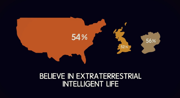 According to a 2015 study, 54% of Americans, 56% of Germans, and 52% of the UK believe that extraterrestrial life exists. So yeah... that's a shit ton of people.