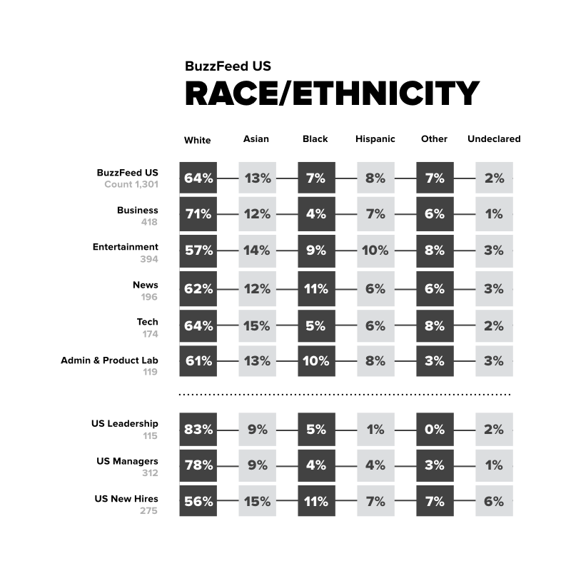 2017 Update On Diversity At BuzzFeed