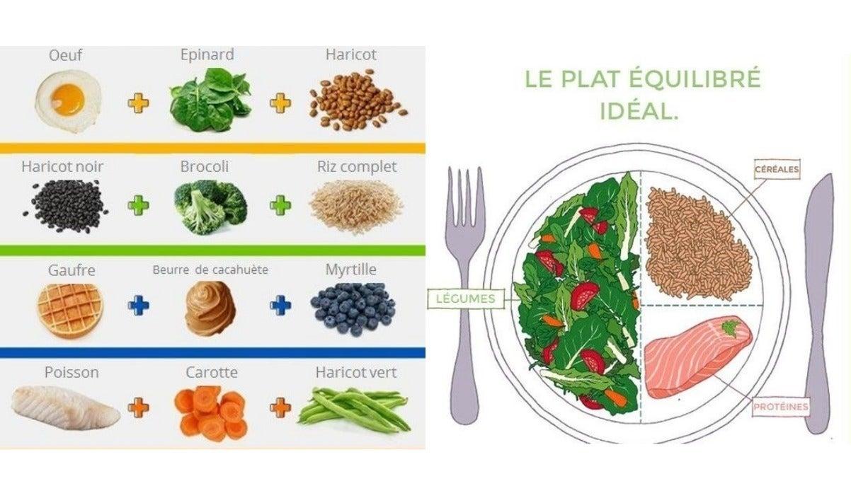 14 graphiques pour manger plus sainement - Menu pour manger sainement ...