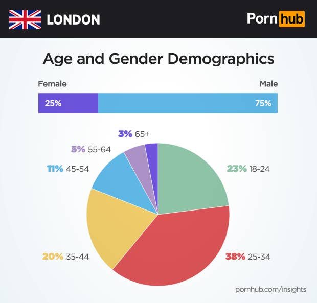 However, London has a bigger percentage of visitors between the ages of  25-34