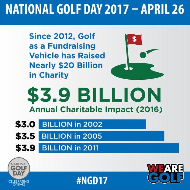 $20 Billion in Charity