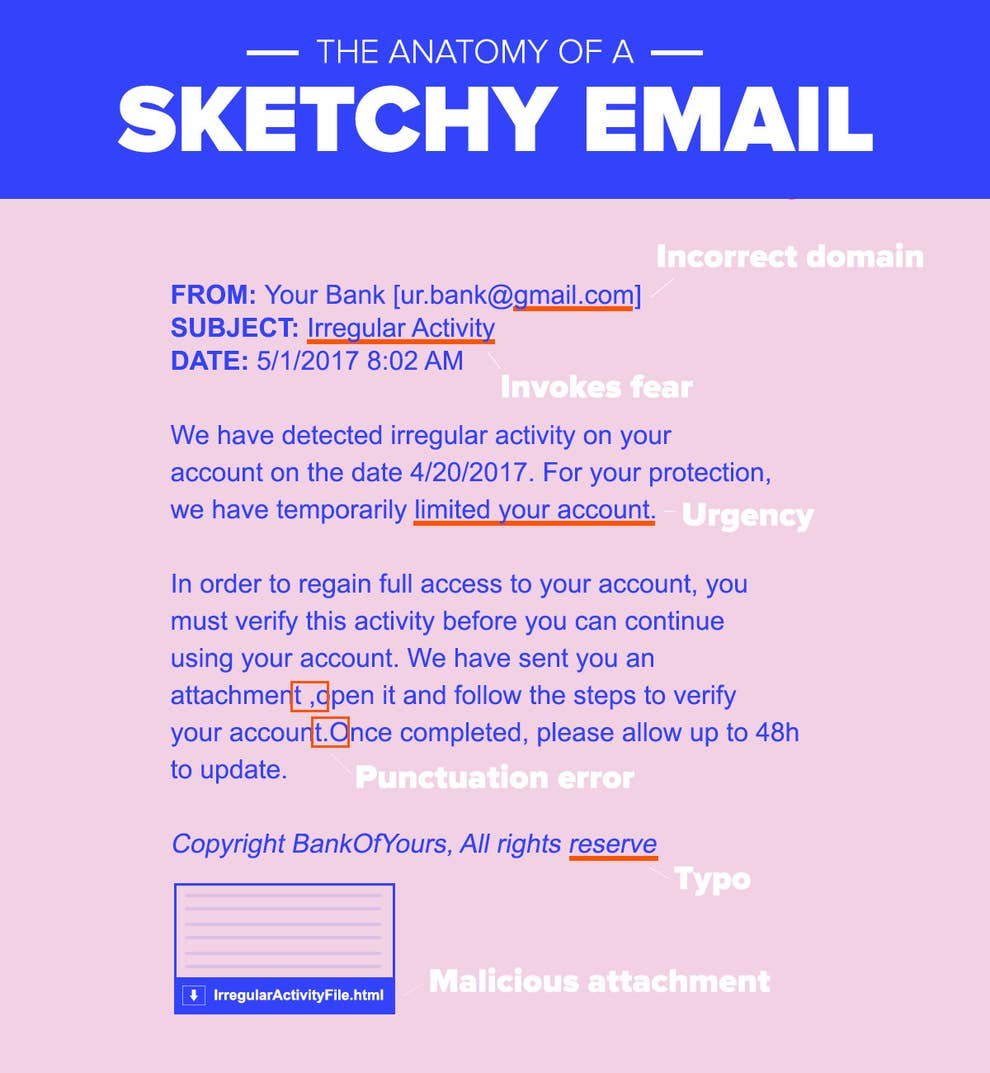 Here's Everything You Need To Know About Sketchy Emails