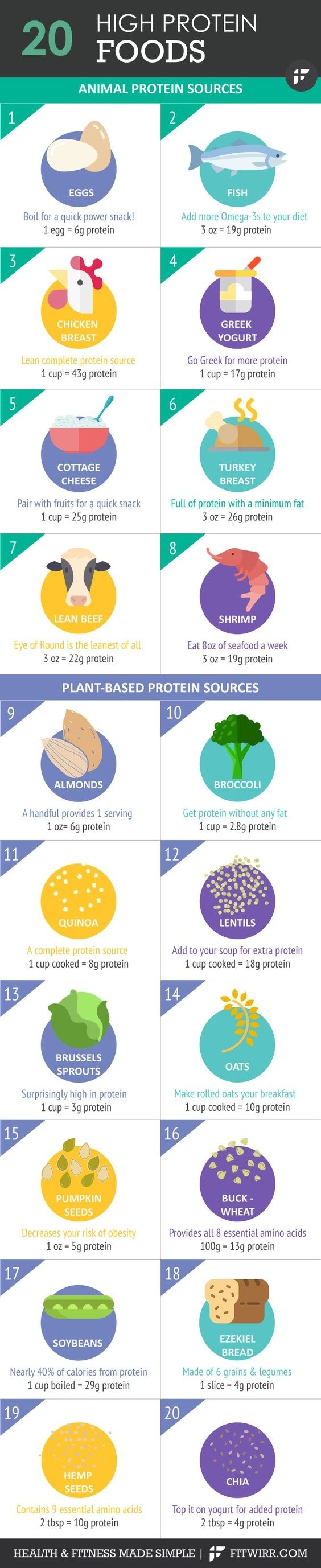 High Protein Foods For Getting Ripped