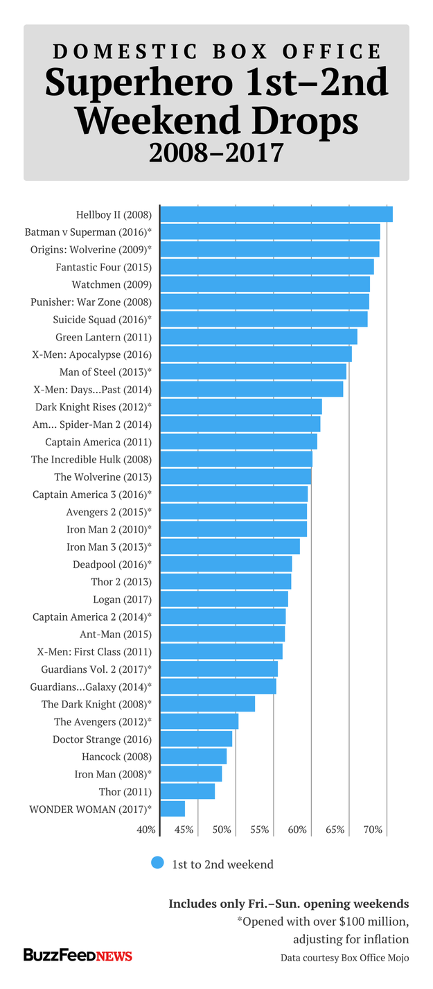 "Since 2008, on average, superhero movies tend to drop 59%–60% at the box office from their first to second weekend in theaters. Wonder Woman's 43.2% drop is better than every superhero movie in the current ""cinematic universe"" era."