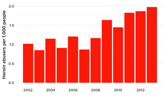 US Heroin addiction rates have doubled since 2002.