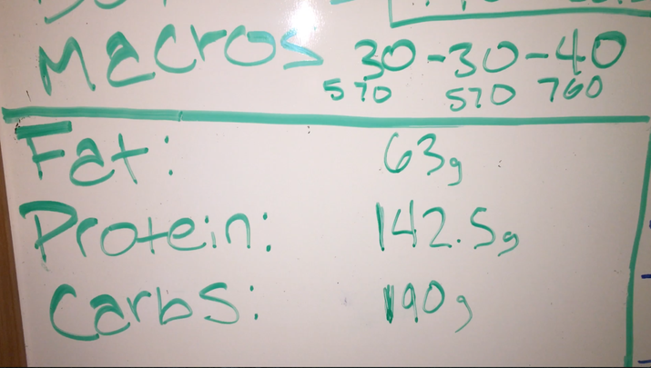 Dan said it would be important to have 1,700–1,900 calories maximum per day, since I am someone with a slow metabolism. However, instead of counting calories, which had put me in a negative headspace in the past, I tracked my macronutrients every day using this whiteboard. Macronutrient breakdown Carbohydrates: 40% Protein: 30% Fat: 30% (less than 8% coming from saturated fats, and the main source coming from monounsaturated fats. This would include foods such as almonds, olive oil, avocado, sesame oil, and canola oil.)