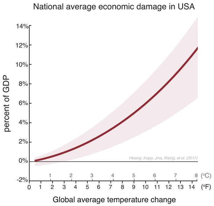 Estimated total direct damage to US economy due to temperature rise.